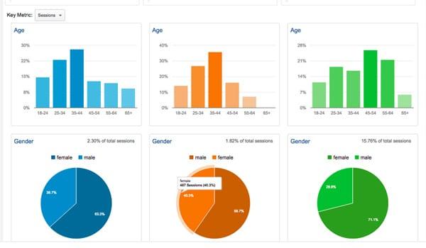 Huong Dan Su Dung Google Analytics Nang Cao